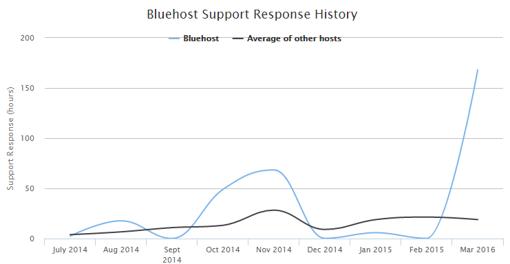 bluehost support review